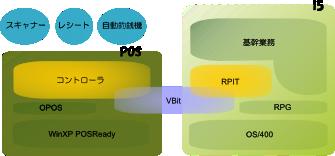 基幹連動POSシステム【RPit】の仕組み